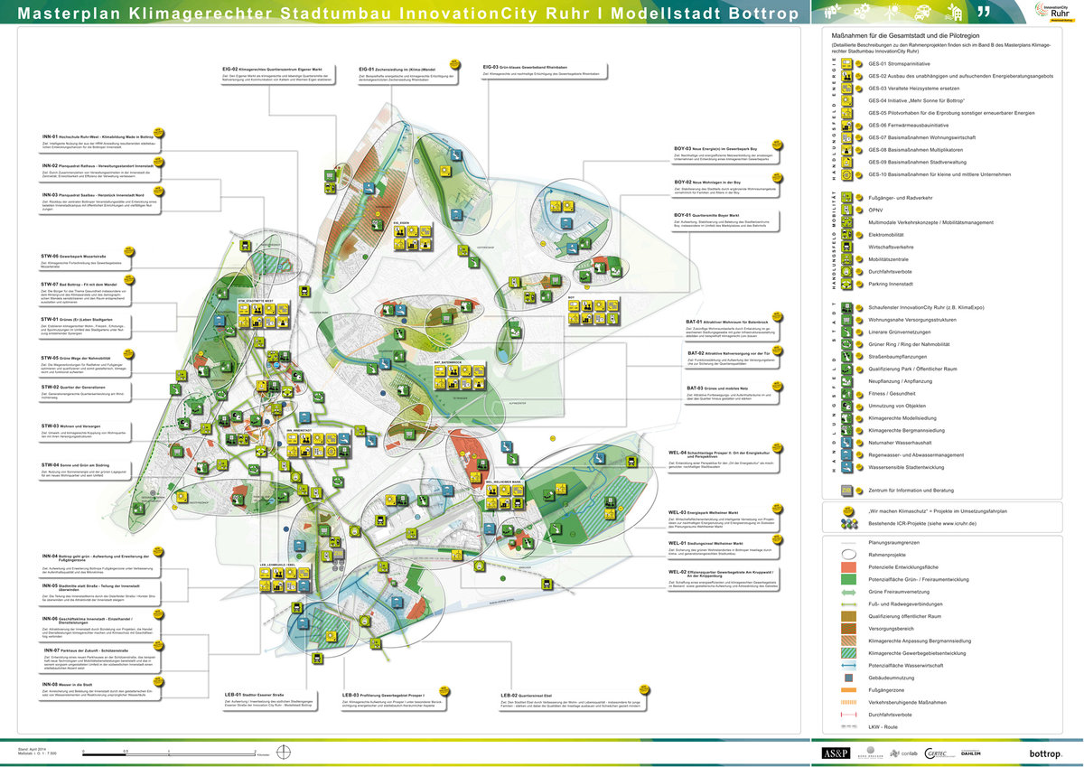 Masterplan InnovationCity Ruhr
